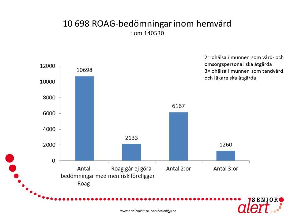 www.senioralert.se | senioralert@lj.se 10 698 ROAG-bedömningar inom hemvård t om 140530