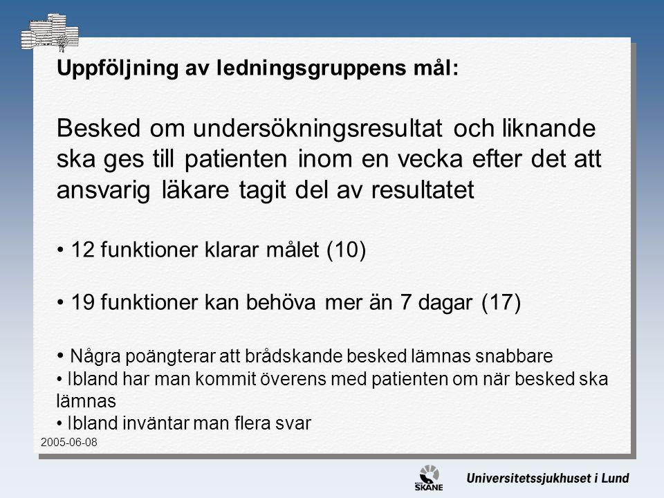 Uppföljning av ledningsgruppens mål: Besked om undersökningsresultat och liknande ska ges till patienten inom en vecka efter det att ansvarig läkare tagit del av resultatet 12 funktioner klarar målet (10) 19 funktioner kan behöva mer än 7 dagar (17) Några poängterar att brådskande besked lämnas snabbare Ibland har man kommit överens med patienten om när besked ska lämnas Ibland inväntar man flera svar 2005-06-08