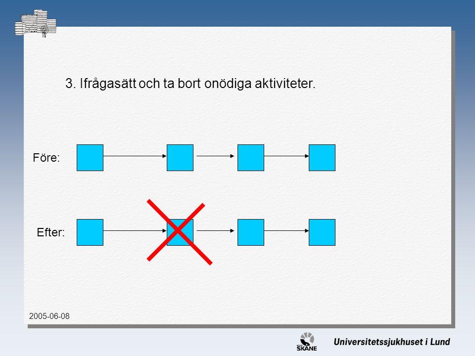 3. Ifrågasätt och ta bort onödiga aktiviteter. 2005-06-08 Före: Efter: