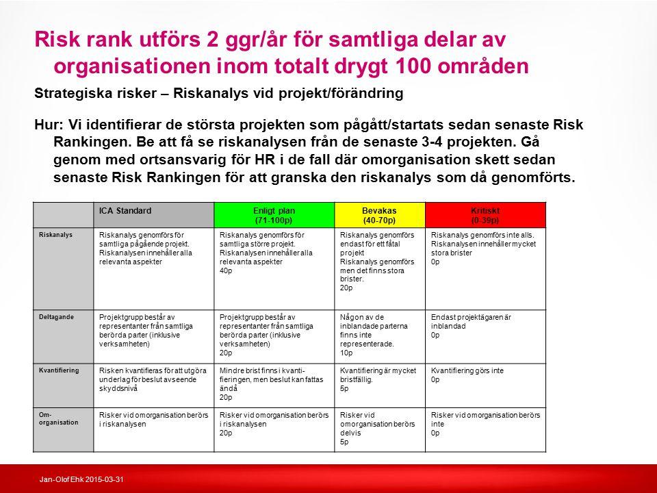 Jan-Olof Ehk 2015-03-31 Risk rank utförs 2 ggr/år för samtliga delar av organisationen inom totalt drygt 100 områden ICA StandardEnligt plan (71-100p)