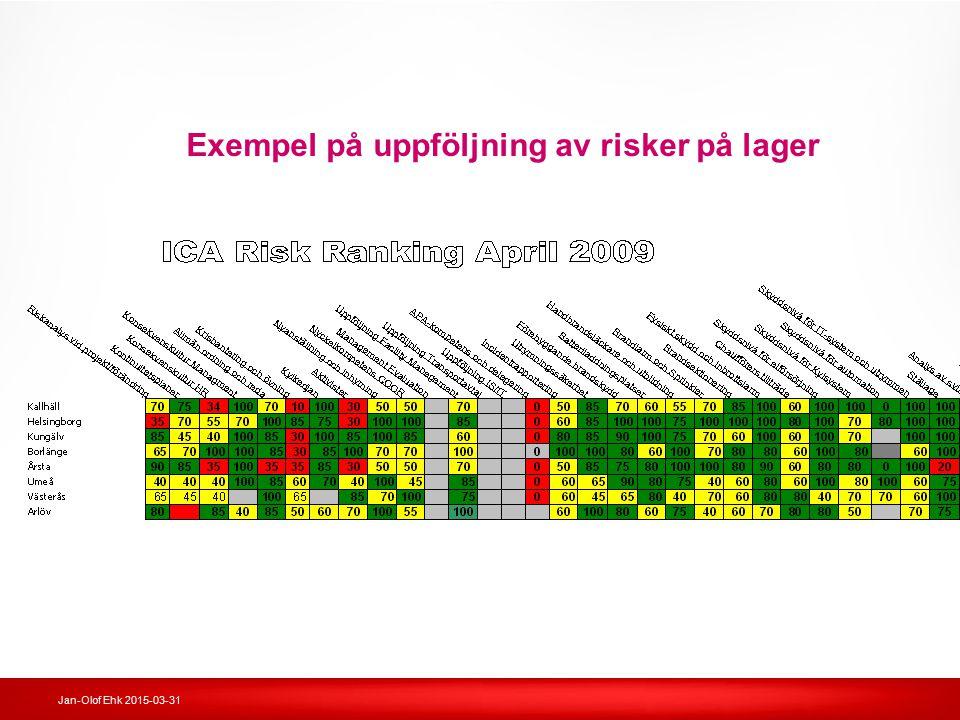 Jan-Olof Ehk 2015-03-31 Exempel på uppföljning av risker på lager