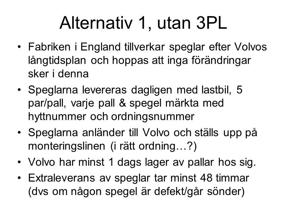 Alternativ 2, med 3PL Volvo skickar långtidsplan till England för materialleveranser Fabriken i England skickar omonterade spegelkomponenter till 3PL i Umeå Volvo skickar korttidsplan & avropsplan (ca 4 tim före behov) till 3PL i Umeå 3PL monterar speglar i rätt variant, i rätt ordning & skickar till Volvo efter ca 2 tim Volvo får speglar i rack ca 1 timme före behov Lagret av speglar är max 2 timmar Extraleverans av speglar tar max 2 timmar