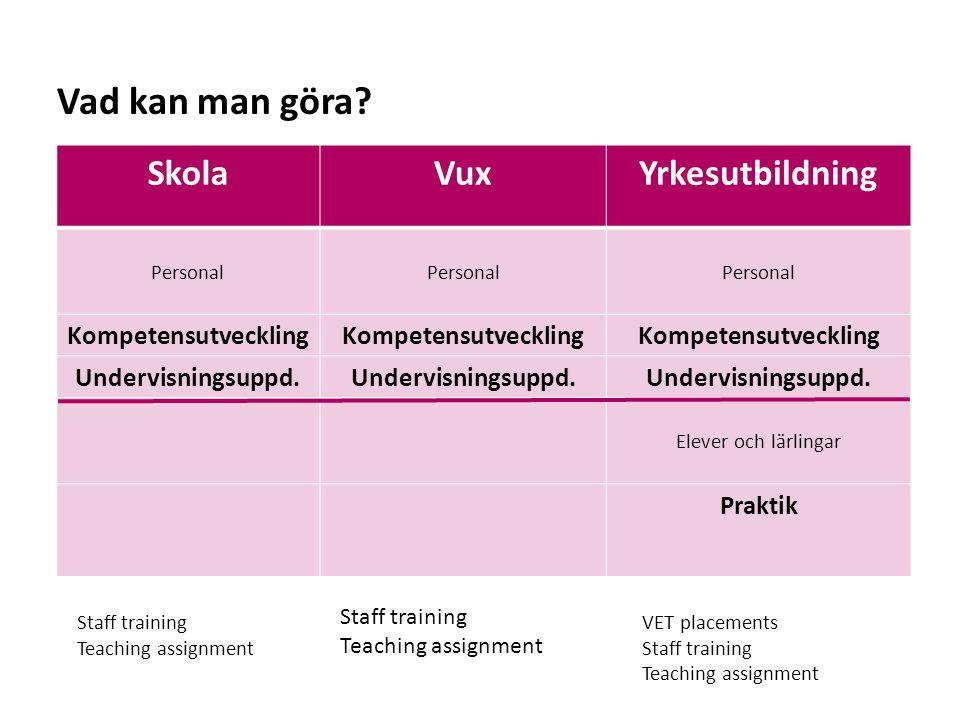 Sv SkolaVuxYrkesutbildning Personal Kompetensutveckling Undervisningsuppd.