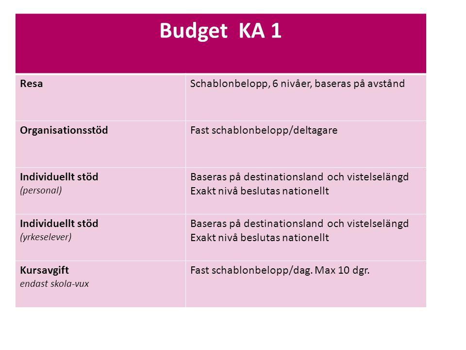 Sv Budget KA 1 ResaSchablonbelopp, 6 nivåer, baseras på avstånd OrganisationsstödFast schablonbelopp/deltagare Individuellt stöd (personal) Baseras på destinationsland och vistelselängd Exakt nivå beslutas nationellt Individuellt stöd (yrkeselever) Baseras på destinationsland och vistelselängd Exakt nivå beslutas nationellt Kursavgift endast skola-vux Fast schablonbelopp/dag.