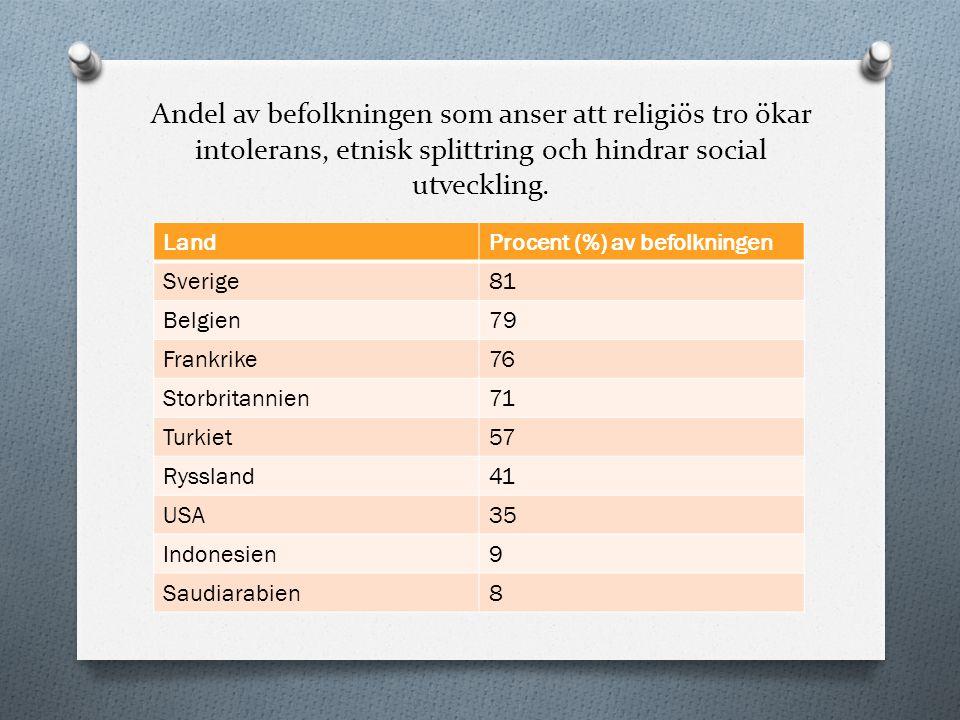 Andel av befolkningen som anser att religiös tro ökar intolerans, etnisk splittring och hindrar social utveckling. LandProcent (%) av befolkningen Sve