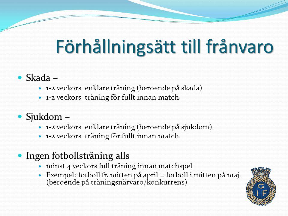 Förhållningsätt till frånvaro Skada – 1-2 veckors enklare träning (beroende på skada) 1-2 veckors träning för fullt innan match Sjukdom – 1-2 veckors enklare träning (beroende på sjukdom) 1-2 veckors träning för fullt innan match Ingen fotbollsträning alls minst 4 veckors full träning innan matchspel Exempel: fotboll fr.