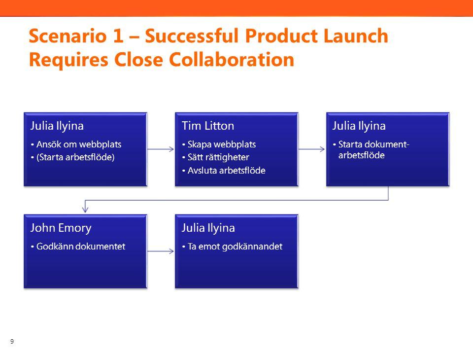 Scenario 1 – Successful Product Launch Requires Close Collaboration Julia Ilyina Ansök om webbplats (Starta arbetsflöde) Tim Litton Skapa webbplats Sätt rättigheter Avsluta arbetsflöde Julia Ilyina Starta dokument- arbetsflöde John Emory Godkänn dokumentet Julia Ilyina Ta emot godkännandet 9