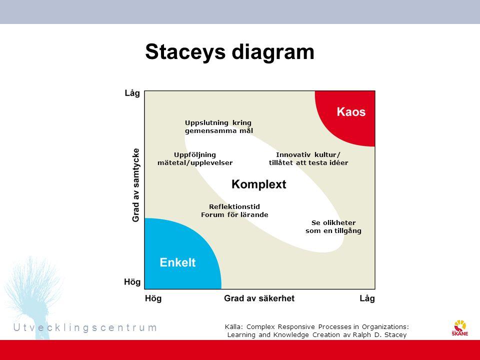 U t v e c k l i n g s c e n t r u m Staceys diagram Uppslutning kring gemensamma mål Uppföljning mätetal/upplevelser Innovativ kultur/ tillåtet att te