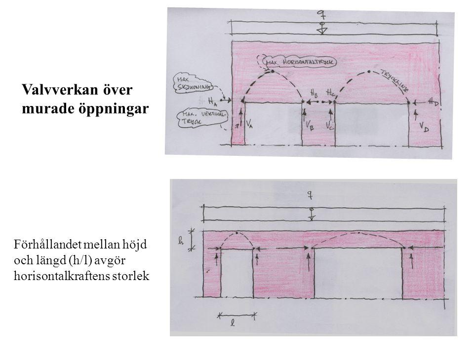 Valvverkan över murade öppningar Förhållandet mellan höjd och längd (h/l) avgör horisontalkraftens storlek