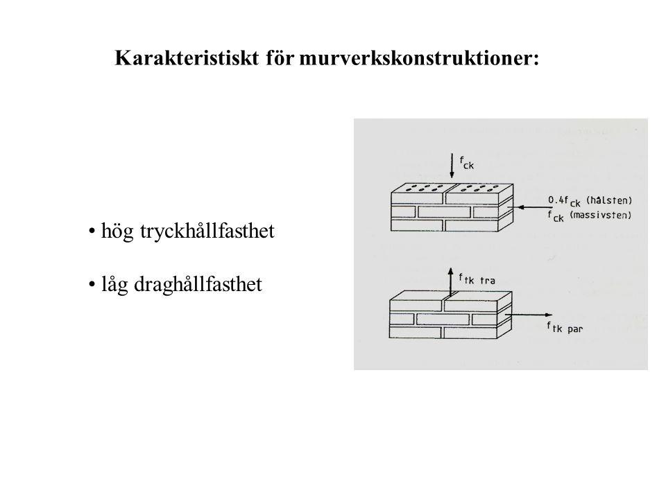 Karakteristiskt för murverkskonstruktioner: hög tryckhållfasthet låg draghållfasthet