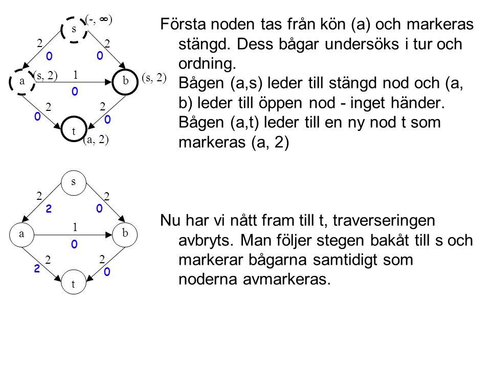 Första noden tas från kön (a) och markeras stängd.