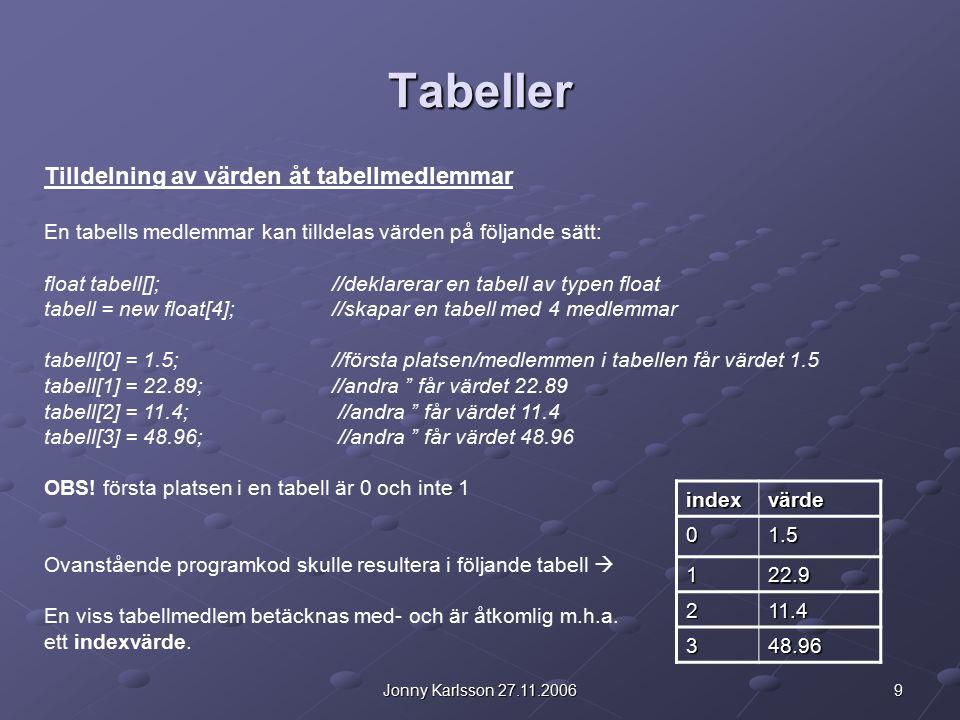 9Jonny Karlsson 27.11.2006 Tabeller Tilldelning av värden åt tabellmedlemmar En tabells medlemmar kan tilldelas värden på följande sätt: float tabell[];//deklarerar en tabell av typen float tabell = new float[4];//skapar en tabell med 4 medlemmar tabell[0] = 1.5;//första platsen/medlemmen i tabellen får värdet 1.5 tabell[1] = 22.89;//andra '' får värdet 22.89 tabell[2] = 11.4; //andra '' får värdet 11.4 tabell[3] = 48.96; //andra '' får värdet 48.96 OBS.