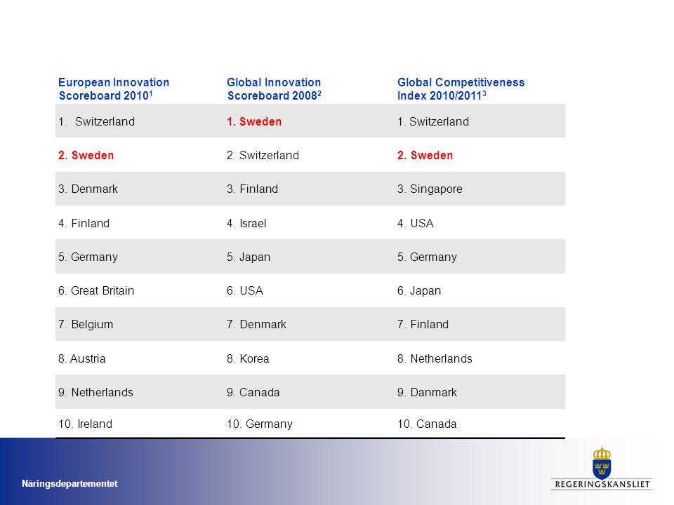 European Innovation Scoreboard 2010 1 Global Innovation Scoreboard 2008 2 Global Competitiveness Index 2010/2011 3 1.Switzerland1. Sweden1. Switzerlan
