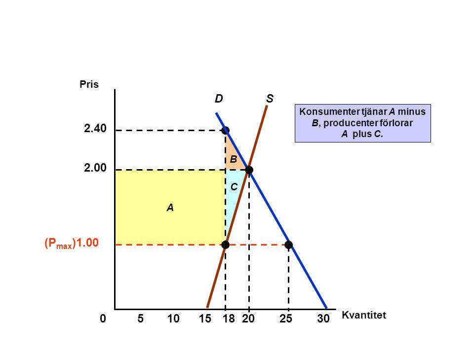 B A 2.40 C Konsumenter tjänar A minus B, producenter förlorar A plus C. SD 2.00 Kvantitet 0 Pris 51015202530 18 (P max )1.00