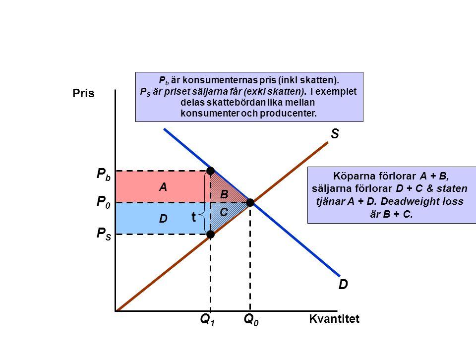 D S B D A Köparna förlorar A + B, säljarna förlorar D + C & staten tjänar A + D. Deadweight loss är B + C. C Kvantitet Pris P0P0 Q0Q0 Q1Q1 PSPS PbPb t