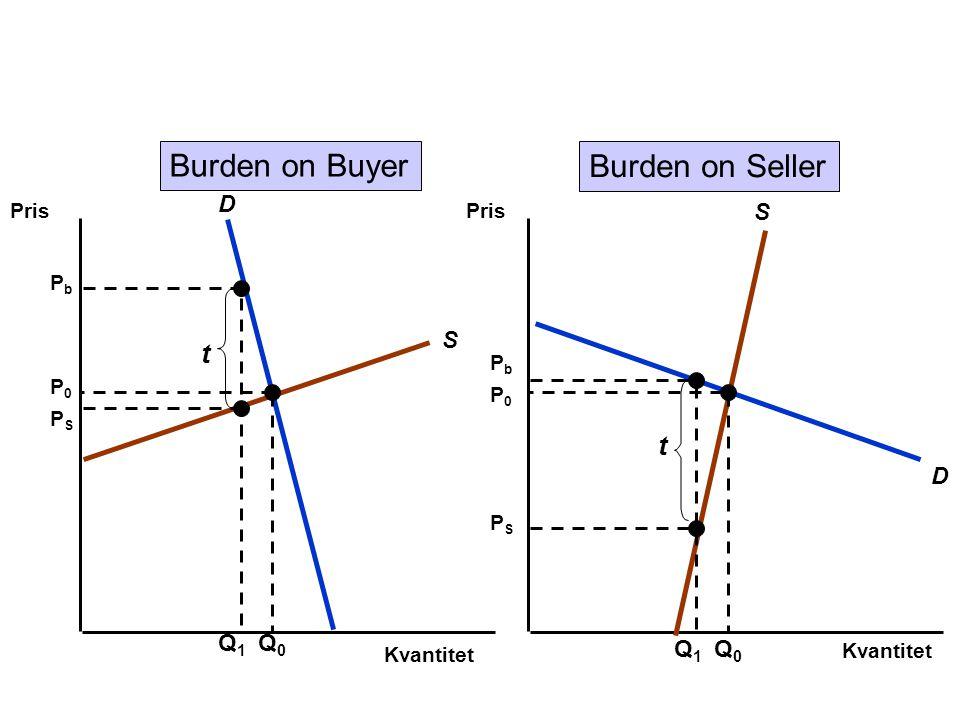 Kvantitet Pris S D S D Q0Q0 P0P0 P0P0 Q0Q0 Q1Q1 PbPb PSPS t Q1Q1 PbPb PSPS t Burden on Buyer Burden on Seller