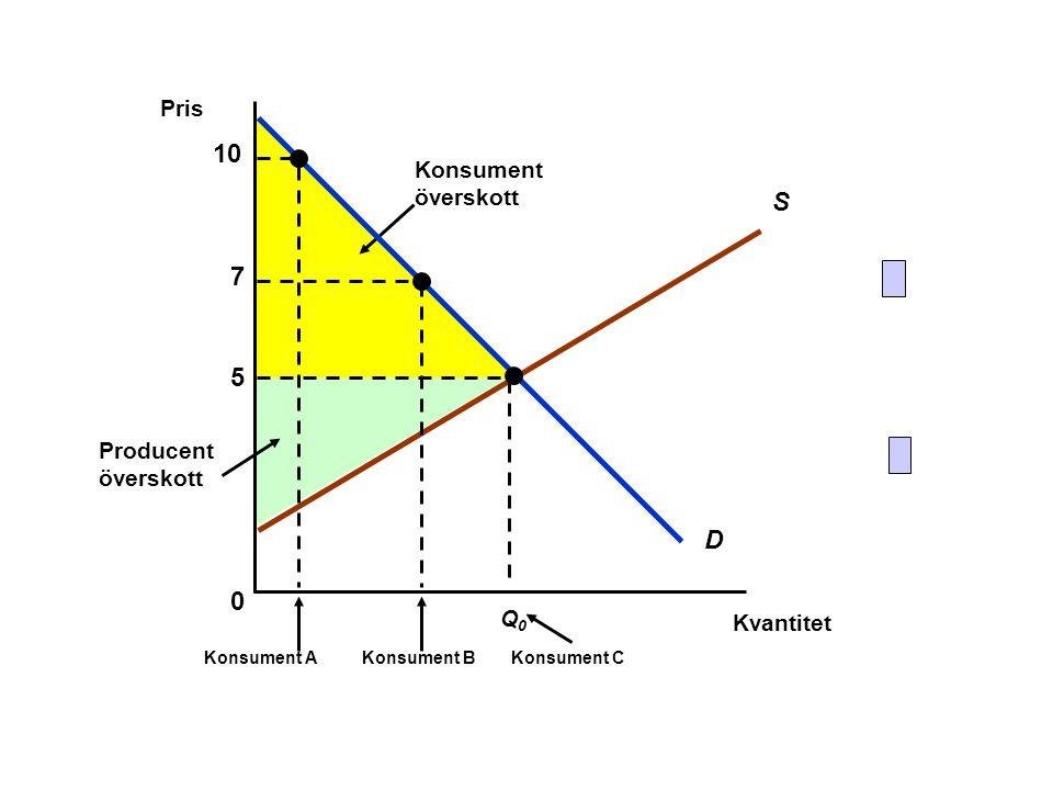 Aggregerad välfärd: KÖ + PÖ (Q: bör KÖ viktas på samma sätt som PÖ.