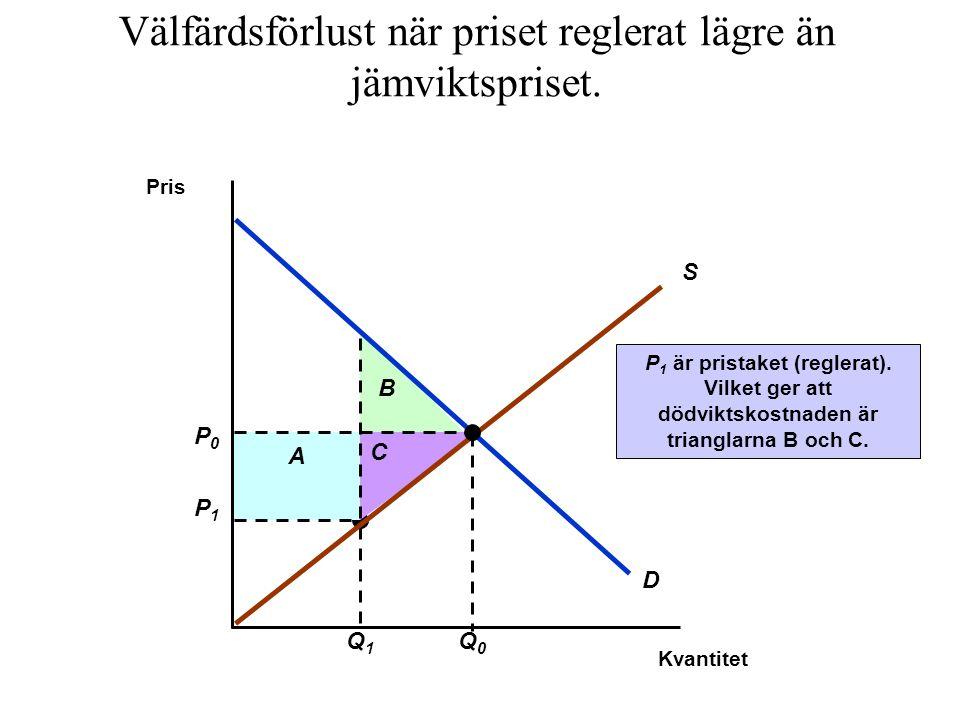 P1P1 Q1Q1 A B C P 1 är pristaket (reglerat). Vilket ger att dödviktskostnaden är trianglarna B och C. Pris S D P0P0 Q0Q0 Välfärdsförlust när priset re