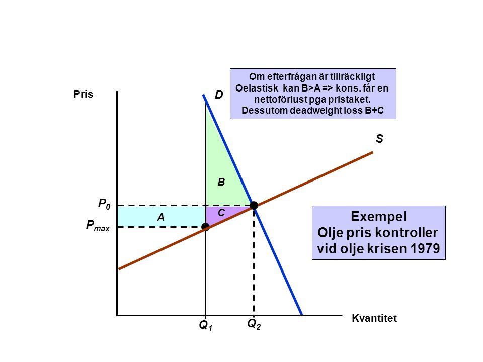 B A P max C Q1Q1 Om efterfrågan är tillräckligt Oelastisk kan B>A => kons. får en nettoförlust pga pristaket. Dessutom deadweight loss B+C Exempel Olj