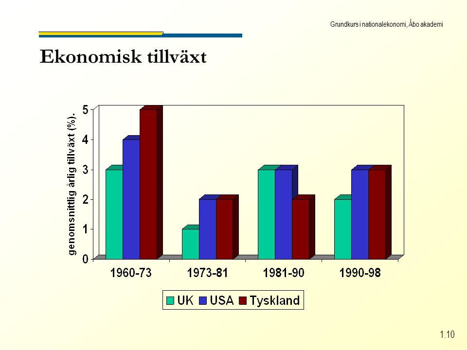 Grundkurs i nationalekonomi, Åbo akademi 1.10 Ekonomisk tillväxt