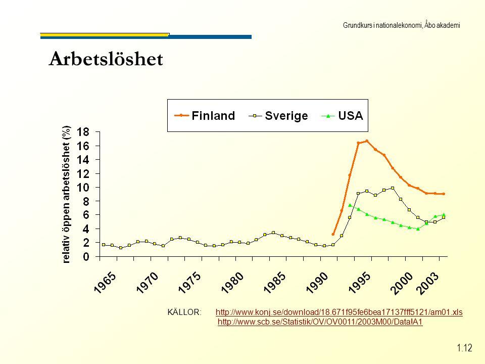 Grundkurs i nationalekonomi, Åbo akademi 1.12 Arbetslöshet KÄLLOR: http://www.konj.se/download/18.671f95fe6bea17137fff5121/am01.xlshttp://www.konj.se/download/18.671f95fe6bea17137fff5121/am01.xls http://www.scb.se/Statistik/OV/OV0011/2003M00/Data!A1