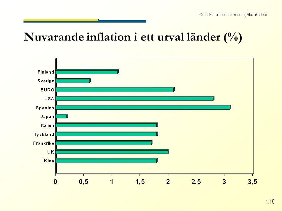 Grundkurs i nationalekonomi, Åbo akademi 1.15 Nuvarande inflation i ett urval länder (%)