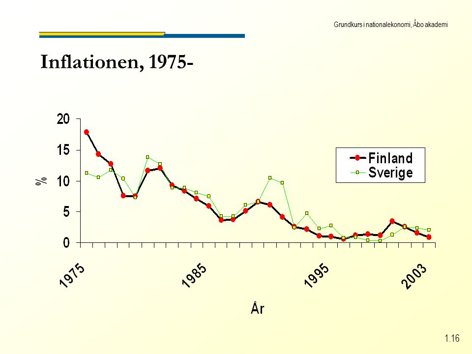 Grundkurs i nationalekonomi, Åbo akademi 1.16 Inflationen, 1975-
