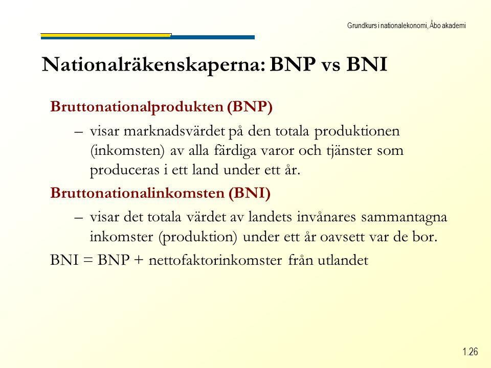 Grundkurs i nationalekonomi, Åbo akademi 1.26 Nationalräkenskaperna: BNP vs BNI Bruttonationalprodukten (BNP) –visar marknadsvärdet på den totala produktionen (inkomsten) av alla färdiga varor och tjänster som produceras i ett land under ett år.