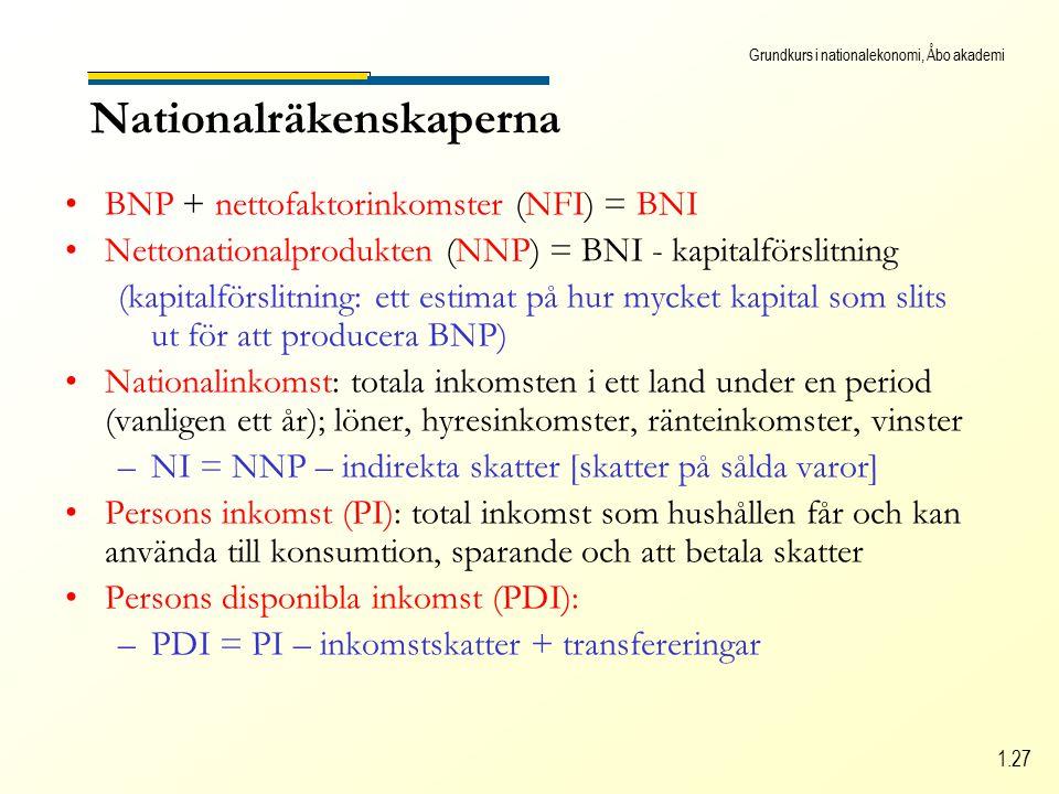 Grundkurs i nationalekonomi, Åbo akademi 1.27 Nationalräkenskaperna BNP + nettofaktorinkomster (NFI) = BNI Nettonationalprodukten (NNP) = BNI - kapitalförslitning (kapitalförslitning: ett estimat på hur mycket kapital som slits ut för att producera BNP) Nationalinkomst: totala inkomsten i ett land under en period (vanligen ett år); löner, hyresinkomster, ränteinkomster, vinster –NI = NNP – indirekta skatter [skatter på sålda varor] Persons inkomst (PI): total inkomst som hushållen får och kan använda till konsumtion, sparande och att betala skatter Persons disponibla inkomst (PDI): –PDI = PI – inkomstskatter + transfereringar