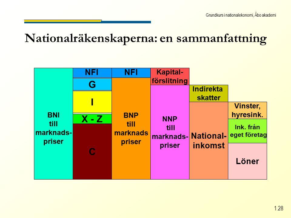 Grundkurs i nationalekonomi, Åbo akademi 1.28 Nationalräkenskaperna: en sammanfattning BNI till marknads- priser BNP till marknads priser NFI C X - Z I NFI G NNP till marknads- priser Kapital- förslitning National- inkomst Indirekta skatter Löner Ink.