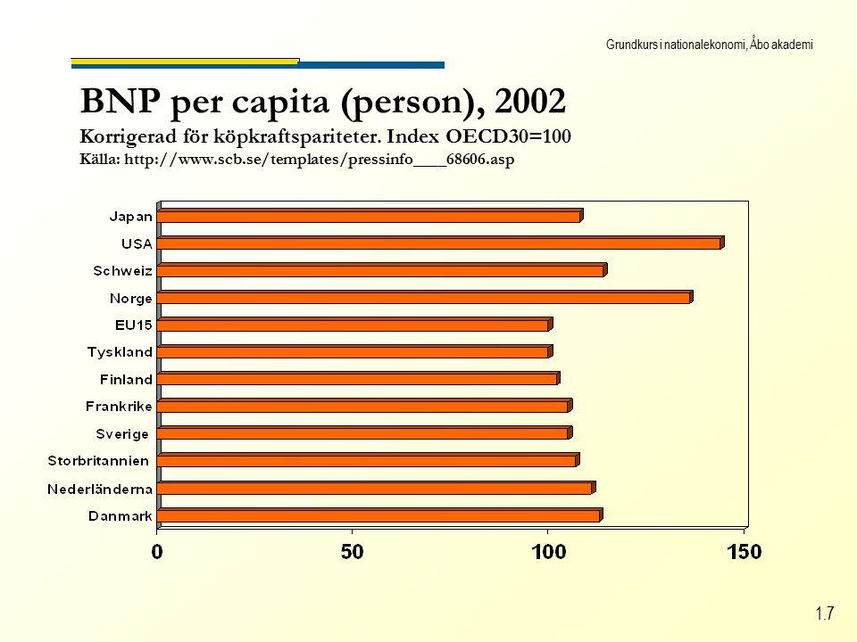 Grundkurs i nationalekonomi, Åbo akademi 1.7 BNP per capita (person), 2002 Korrigerad för köpkraftspariteter.