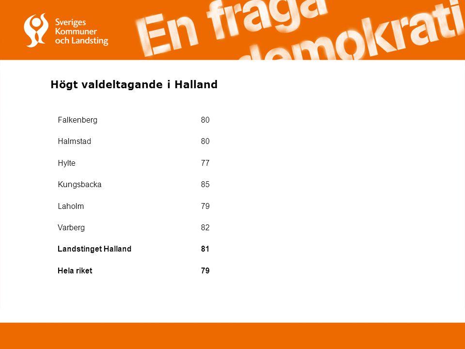 Högt valdeltagande i Halland Falkenberg80 Halmstad80 Hylte77 Kungsbacka85 Laholm79 Varberg82 Landstinget Halland81 Hela riket79