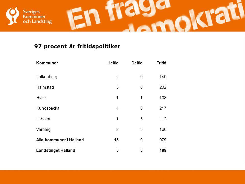 97 procent är fritidspolitiker KommunerHeltidDeltidFritid Falkenberg20149 Halmstad50232 Hylte11103 Kungsbacka40217 Laholm15112 Varberg23166 Alla kommuner i Halland159979 Landstinget Halland33189