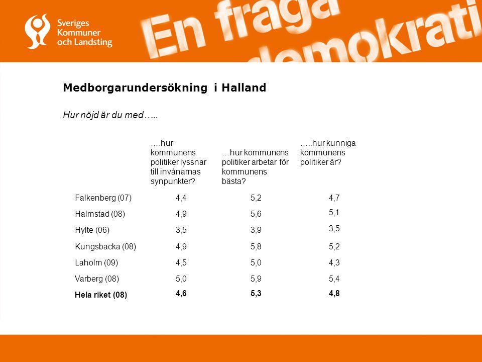 Medborgarundersökning i Halland Hur nöjd är du med….. ….hur kommunens politiker lyssnar till invånarnas synpunkter? …hur kommunens politiker arbetar f