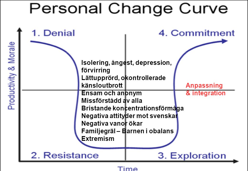 Isolering, ångest, depression, förvirring Lättupprörd, okontrollerade känsloutbrott Ensam och anonym Missförstådd av alla Bristande koncentrationsförm