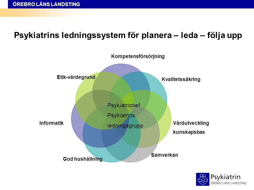 ÖREBRO LÄNS LANDSTING Psykiatrins ledningssystem för planera – leda – följa upp Kompetensförsörjning Kvalitetssäkring Vårdutveckling kunskapsbas Samve