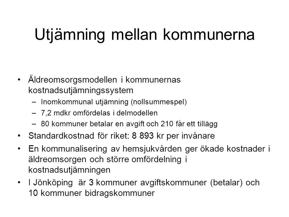 Utjämning mellan kommunerna Äldreomsorgsmodellen i kommunernas kostnadsutjämningssystem –Inomkommunal utjämning (nollsummespel) –7,2 mdkr omfördelas i delmodellen –80 kommuner betalar en avgift och 210 får ett tillägg Standardkostnad för riket: 8 893 kr per invånare En kommunalisering av hemsjukvården ger ökade kostnader i äldreomsorgen och större omfördelning i kostnadsutjämningen I Jönköping är 3 kommuner avgiftskommuner (betalar) och 10 kommuner bidragskommuner