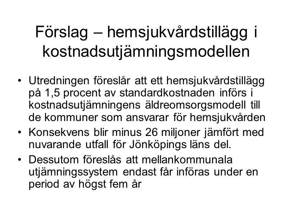 Förslag – hemsjukvårdstillägg i kostnadsutjämningsmodellen Utredningen föreslår att ett hemsjukvårdstillägg på 1,5 procent av standardkostnaden införs i kostnadsutjämningens äldreomsorgsmodell till de kommuner som ansvarar för hemsjukvården Konsekvens blir minus 26 miljoner jämfört med nuvarande utfall för Jönköpings läns del.