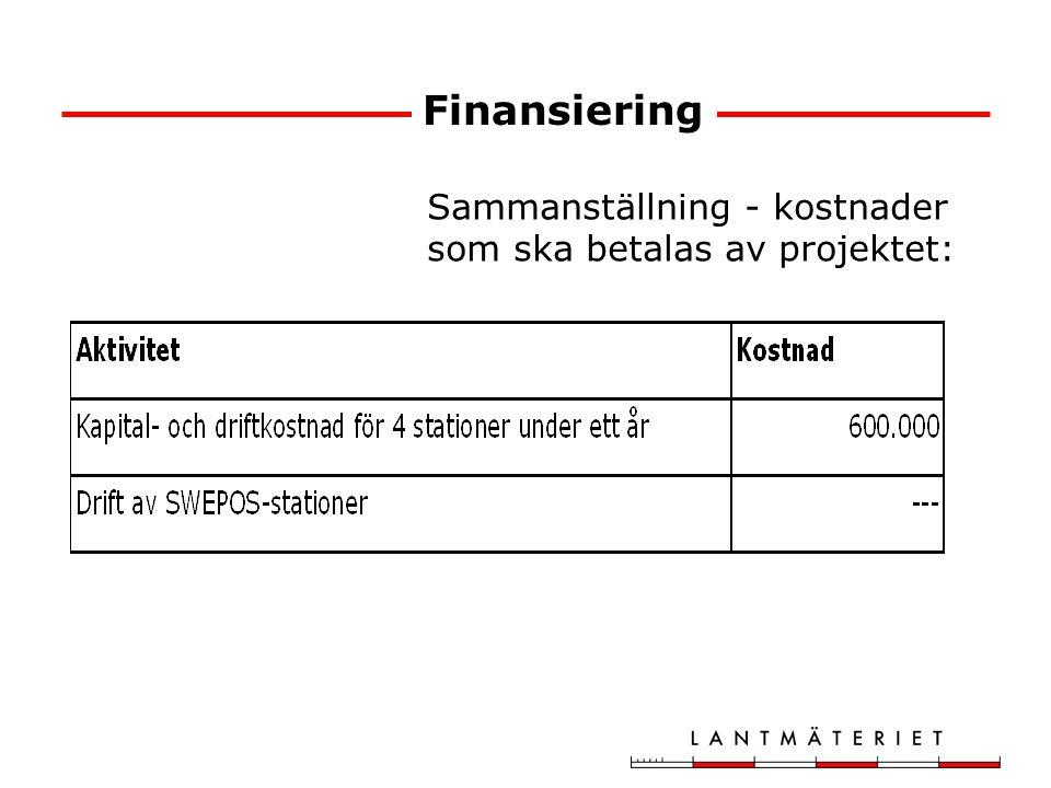 Finansiering Sammanställning - kostnader som ska betalas av projektet: