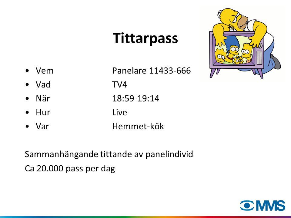 Tittarpass VemPanelare 11433-666 VadTV4 När18:59-19:14 HurLive VarHemmet-kök Sammanhängande tittande av panelindivid Ca 20.000 pass per dag