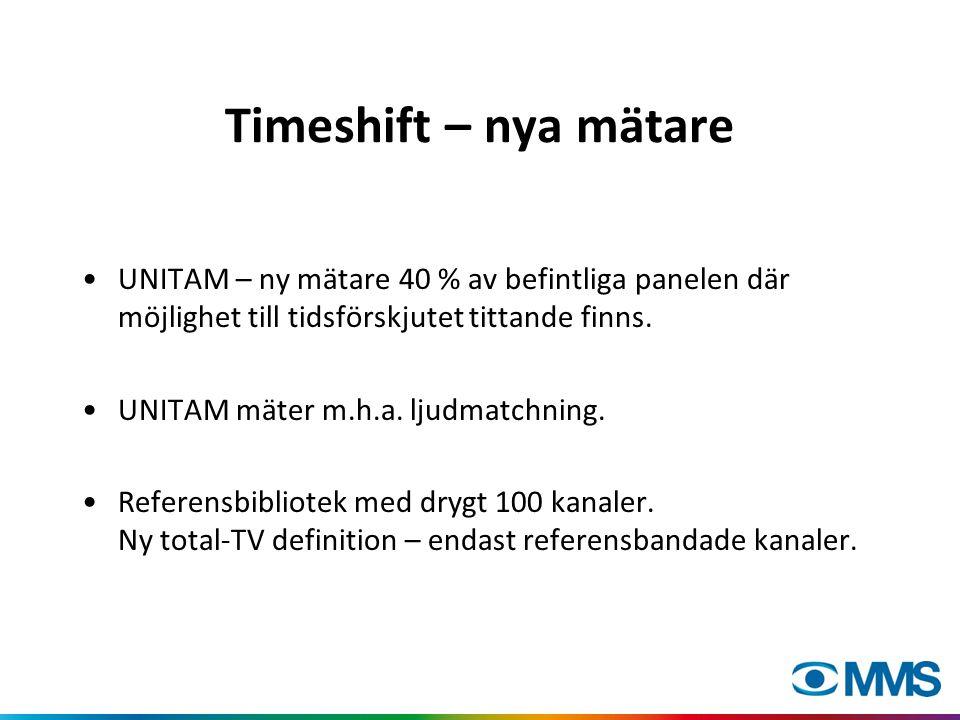 Timeshift – nya mätare UNITAM – ny mätare 40 % av befintliga panelen där möjlighet till tidsförskjutet tittande finns. UNITAM mäter m.h.a. ljudmatchni