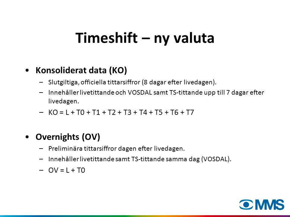 Timeshift – ny valuta Konsoliderat data (KO) –Slutgiltiga, officiella tittarsiffror (8 dagar efter livedagen). –Innehåller livetittande och VOSDAL sam