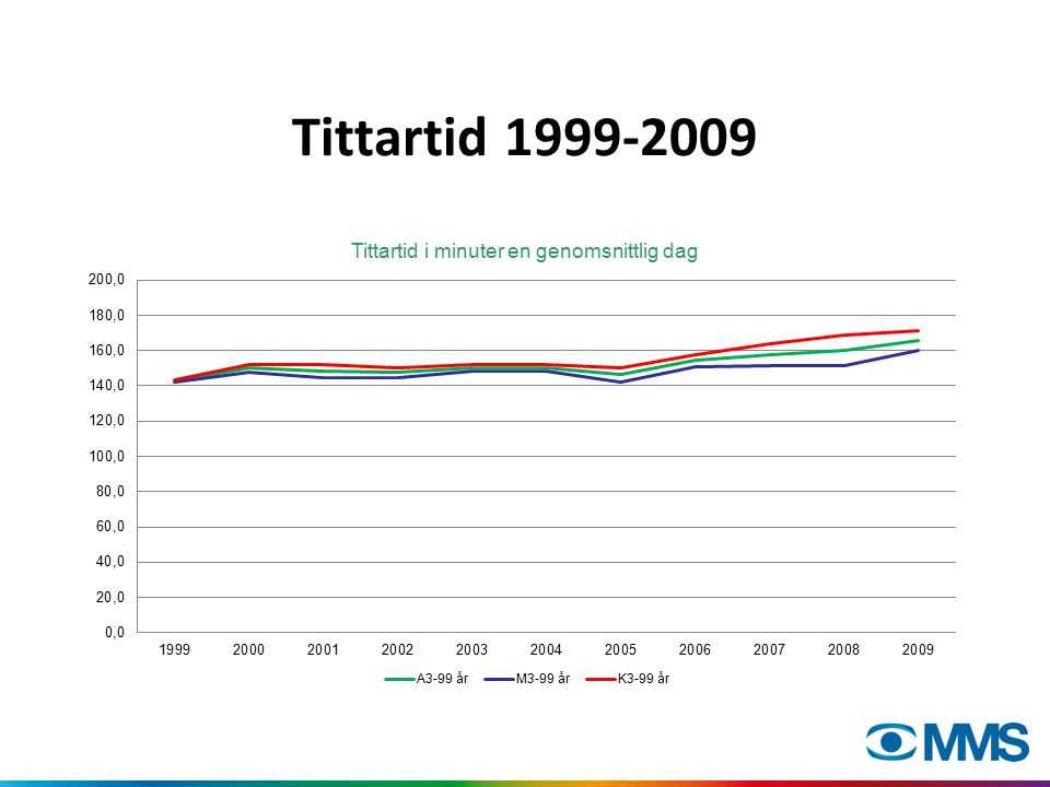 Tittartid 1999-2009