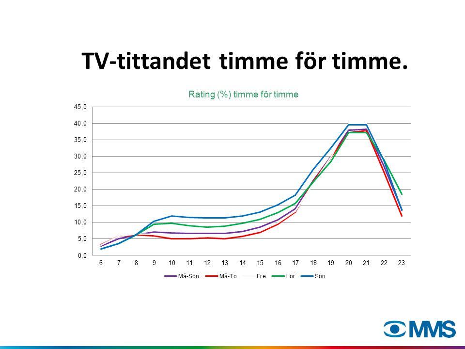 TV-tittandet timme för timme.