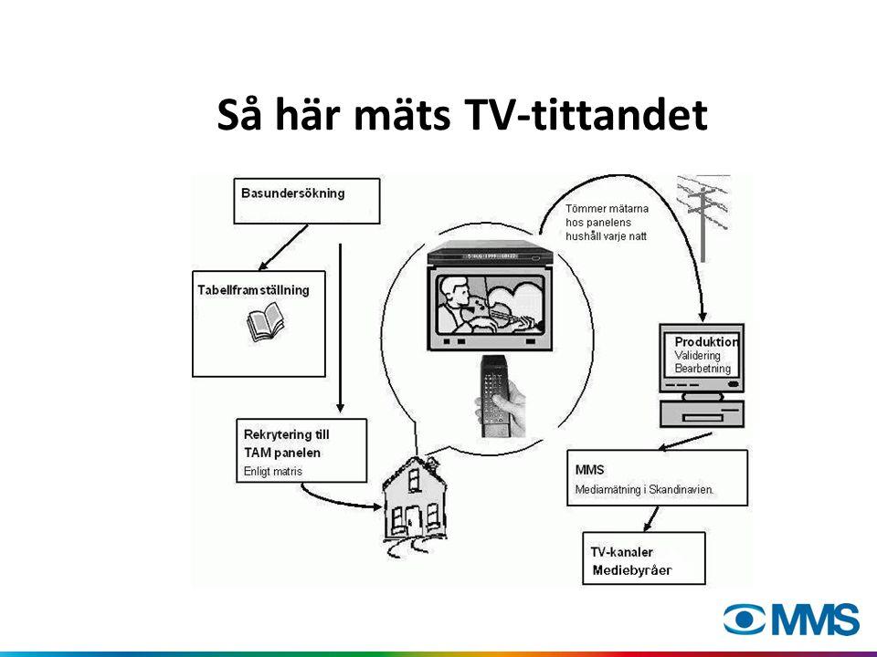 Tittartidsorienterade mått Rating eller genomsnittlig publikstorlek Avser genomsnittlig minut under en tidsperiod (program, dagdel) Ex: Den nattsända OS-invigningen i SVT1 hade 166.000 tittare eller 1,9% i 3+.