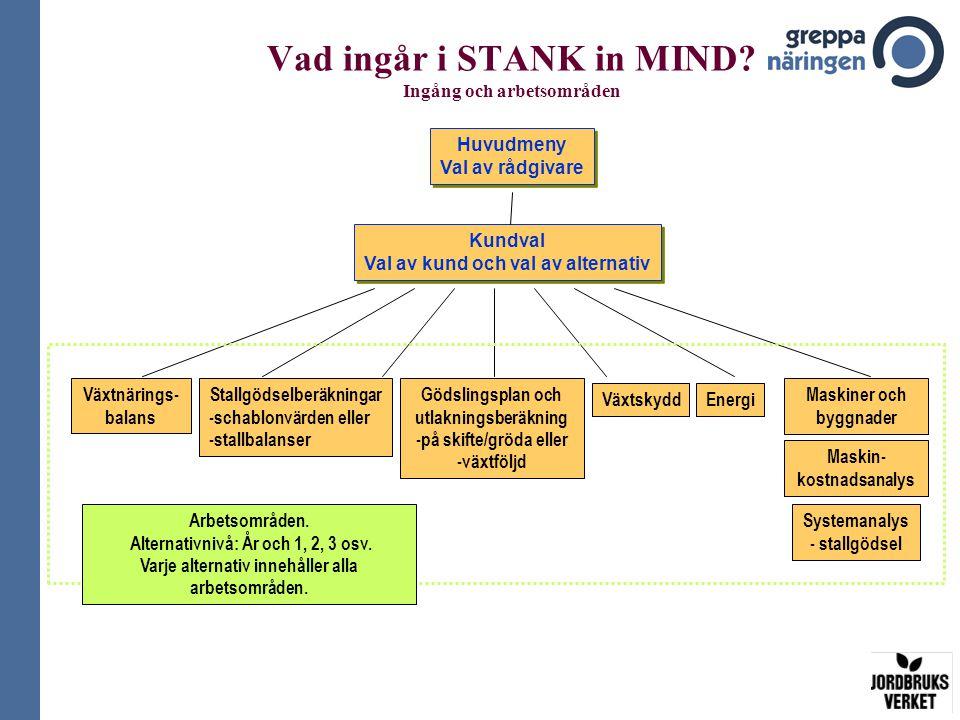Vad ingår i STANK in MIND.