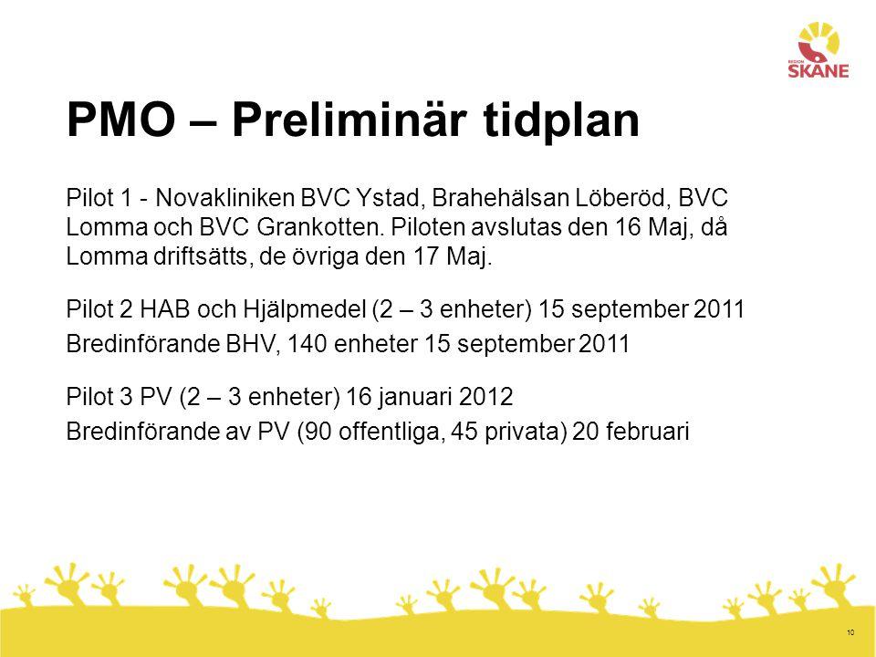10 PMO – Preliminär tidplan Pilot 1 - Novakliniken BVC Ystad, Brahehälsan Löberöd, BVC Lomma och BVC Grankotten. Piloten avslutas den 16 Maj, då Lomma
