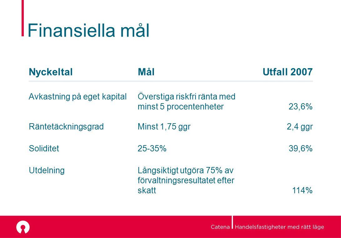 Finansiella mål NyckeltalMålUtfall 2007 Avkastning på eget kapitalÖverstiga riskfri ränta med minst 5 procentenheter23,6% RäntetäckningsgradMinst 1,75 ggr2,4 ggr Soliditet25-35%39,6% UtdelningLångsiktigt utgöra 75% av förvaltningsresultatet efter skatt114%