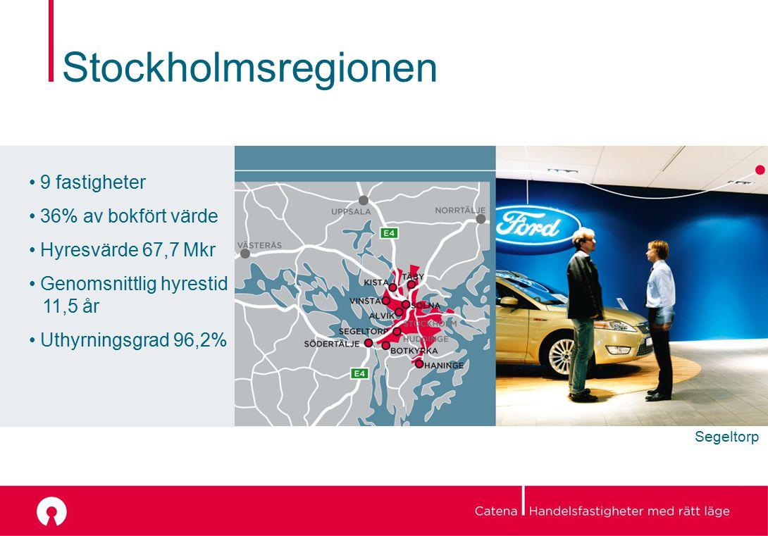 Stockholmsregionen 9 fastigheter 36% av bokfört värde Hyresvärde 67,7 Mkr Genomsnittlig hyrestid 11,5 år Uthyrningsgrad 96,2% Segeltorp