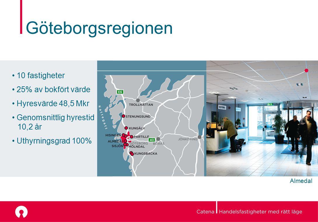 Almedal Göteborgsregionen 10 fastigheter 25% av bokfört värde Hyresvärde 48,5 Mkr Genomsnittlig hyrestid 10,2 år Uthyrningsgrad 100%